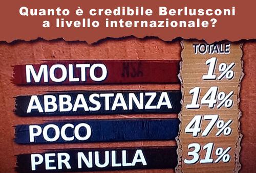 Berlusconi è ancora credibile?