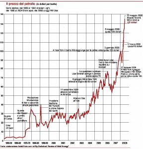 Il prezzo del petrolio, grafico.