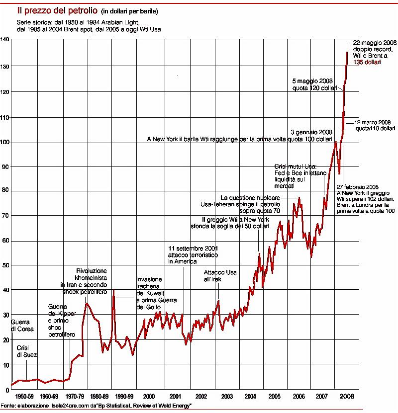 il-prezzo-del-petrolio